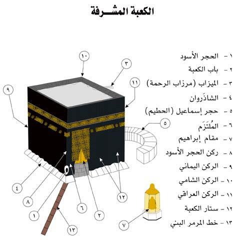 الحج عند الشيعة الإمامية
